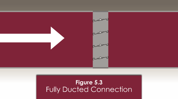 Figure 5.3 simulates the most common application for air control dampers, in which the damper is ducted at both ends
