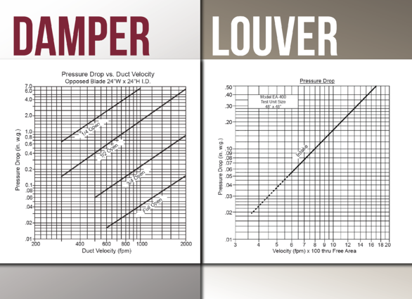 Louvers only test a single sample size, while dampers test various sample sizes.
