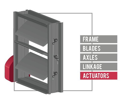 Actuators are connected to the blade axle and govern the rotation of the driving blade