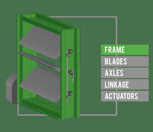 The damper frame encompasses the damper blades