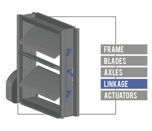 Linkage translates the rotation of the driving axle to all connected damper blades