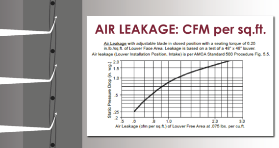 Air leakage is the amount of air that passes through closed adjustable blades