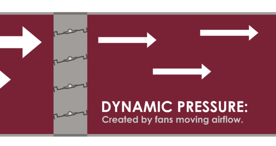 Dynamic pressure is the pressure exerted to move air through ductwork.