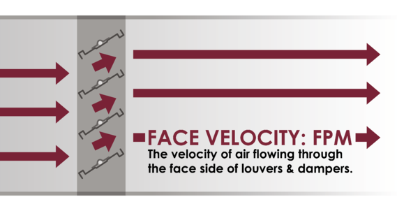 Face velocity is the speed of air flowing through the face of the louver or damper