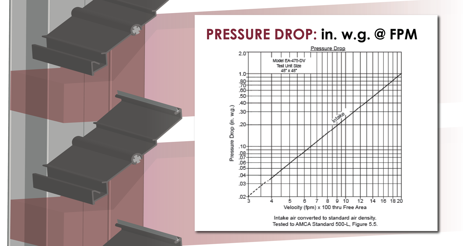 Pressure drop is the loss in pressure as air flows through a louver or damper.