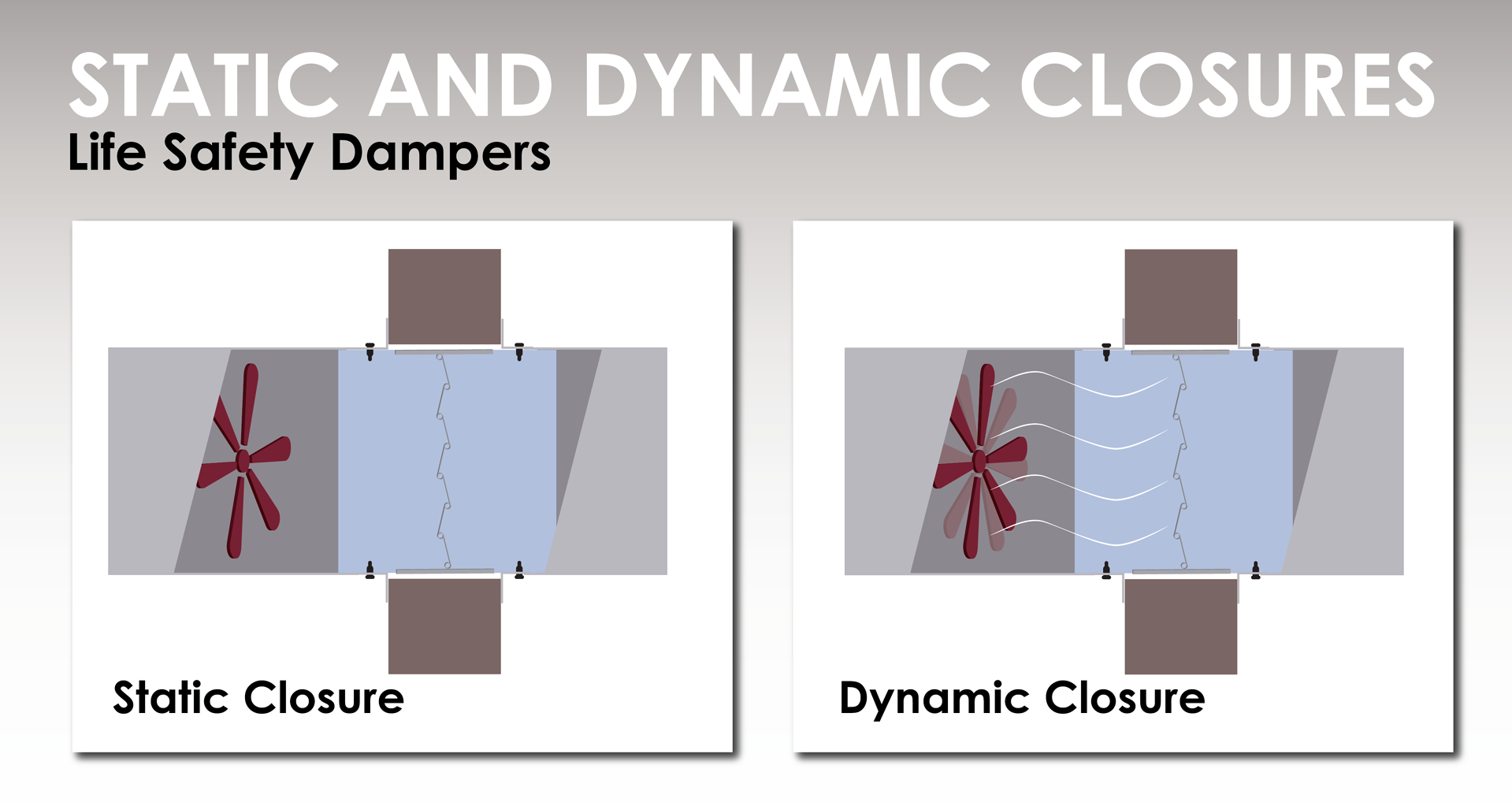Static life safety dampers do not close against airflow. Dynamic life safety dampers will close.