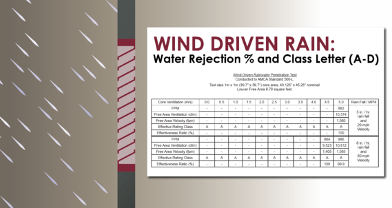 Wind driven rain is the louver's ability to reject heavy rainfall during severe weather