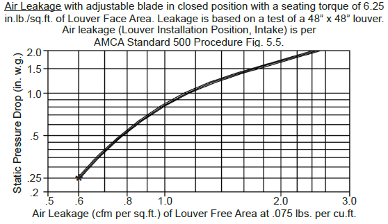 Air Leakage Graph