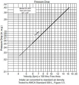 Pressure Drop Graph