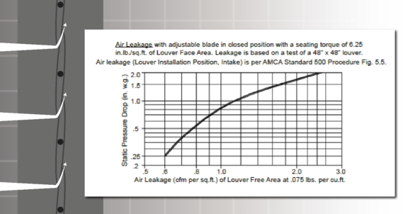 Air leakage is the air that passes between closed blades, displayed as a curved line graph