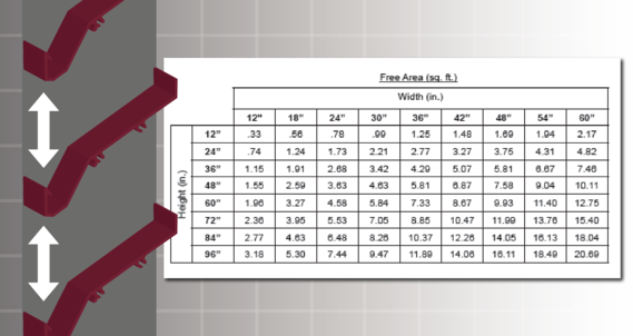 Free area is the empty space between louver blades, listed in a table by louver dimensions.