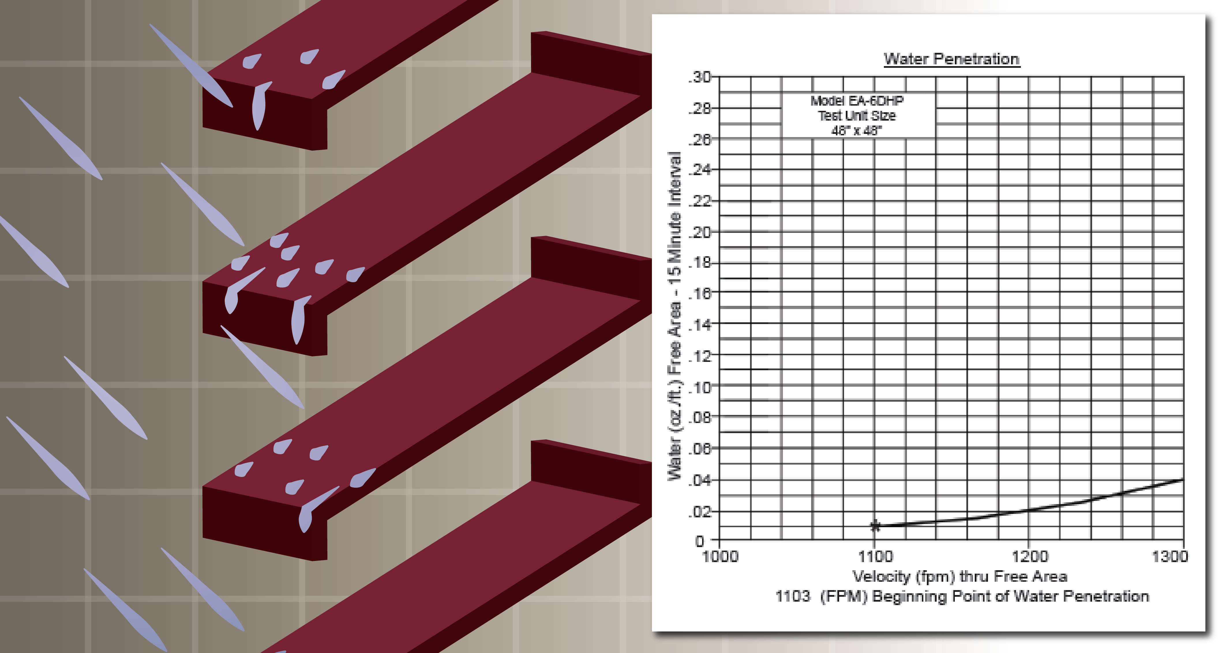 Water penetration refers to the louver's ability to reject rainfall, displayed as a curved line graph.