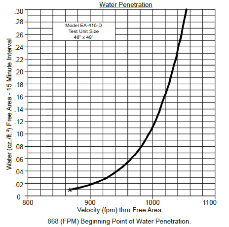 Example of a Water Penetration Graph