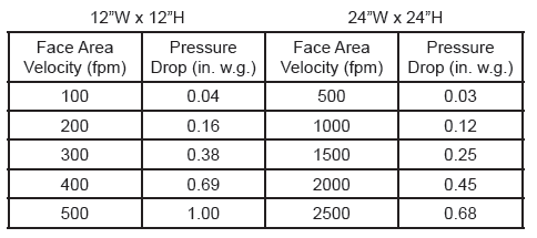 Pressure Drop Table