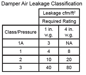 Damper Air Leakage Classification Tables break down AMCA's various air leakage classifications.
